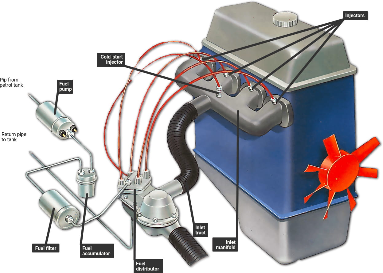 سیستم سوخت و انژکتور چگونه کار می کند؟